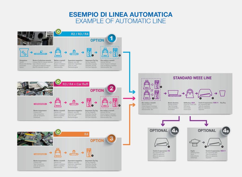 Примеры автоматический линий для утилизации электроники